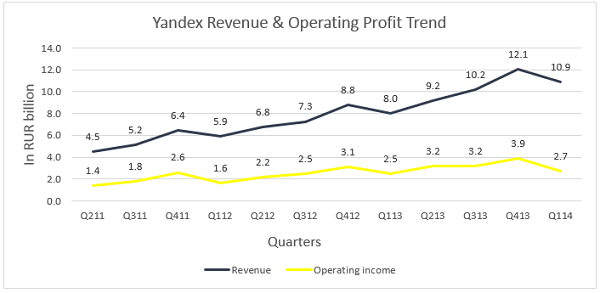 Yandex Revenue and Operating Profit Trend
