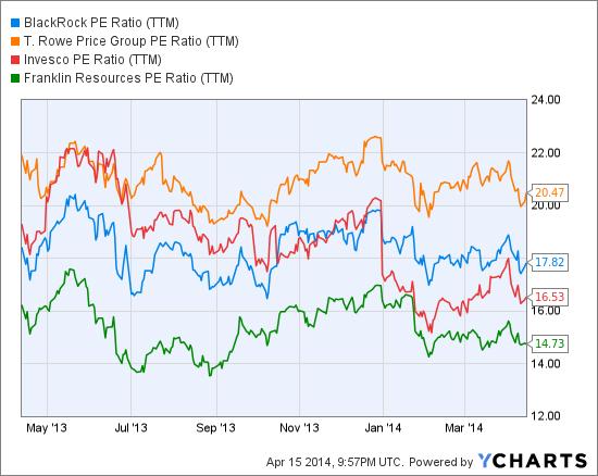 BLK PE Ratio (<a href='http://seekingalpha.com/symbol/TTM' title='Tata Motors Limited'>TTM</a>) Chart