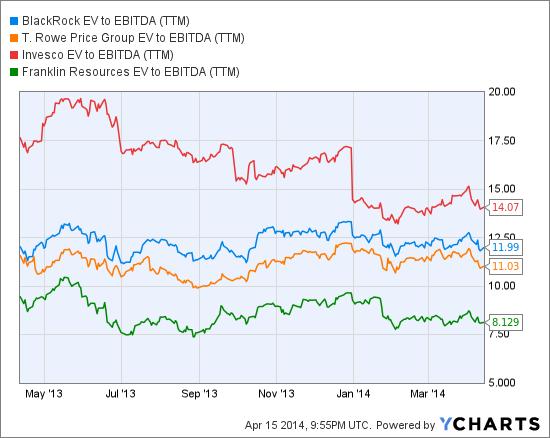 BLK EV to EBITDA (NYSE:<a href='http://seekingalpha.com/symbol/TTM' title='Tata Motors Limited'>TTM</a>) Chart