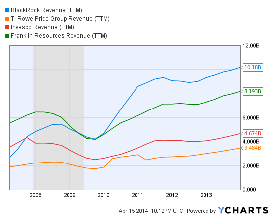 BLK Revenue (<a href='http://seekingalpha.com/symbol/TTM' title='Tata Motors Limited'>TTM</a>) Chart