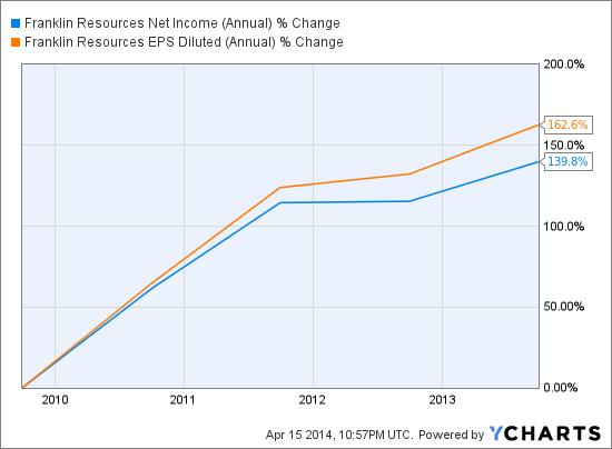 BEN Net Income (Annual) Chart