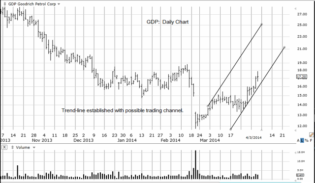 GDP Daily