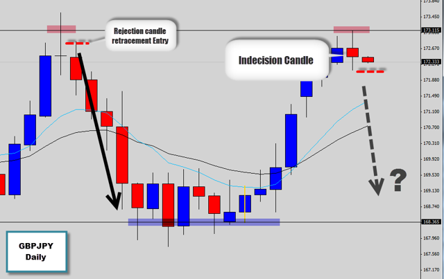 indecision price action gbpjpy