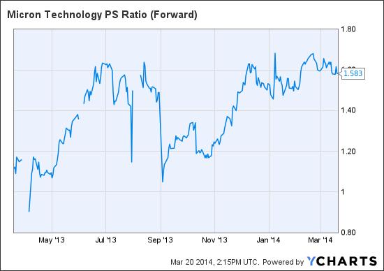 MU PS Ratio (Forward) Chart