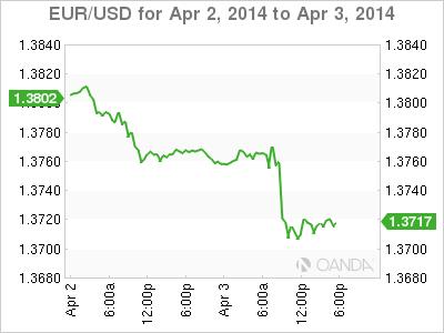 EUR/USD Forex Graph for April 3, 2014