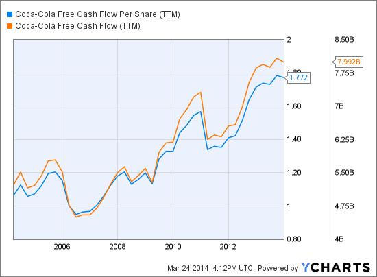 KO Free Cash Flow Per Share (<a href='http://seekingalpha.com/symbol/TTM' title='Tata Motors Limited'>TTM</a>) Chart