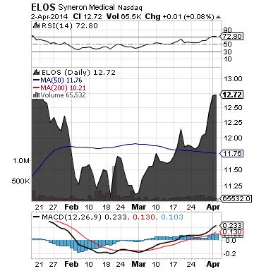 https://staticseekingalpha.a.ssl.fastly.net/uploads/2014/4/3/saupload_elos_chart1.png