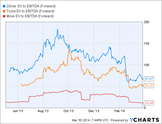 Z EV to EBITDA (Forward) Chart