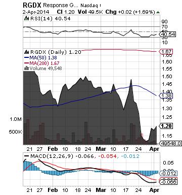 https://staticseekingalpha.a.ssl.fastly.net/uploads/2014/4/3/saupload_rgdx_chart1.png