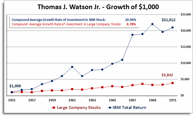 Thomas J. Watson Jr. - Growth of $1,000