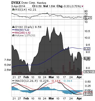https://staticseekingalpha.a.ssl.fastly.net/uploads/2014/4/4/saupload_dyax_chart.png