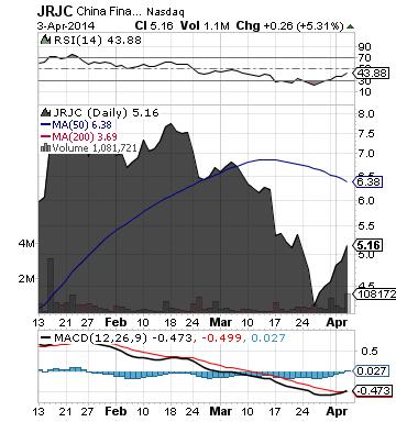 https://staticseekingalpha.a.ssl.fastly.net/uploads/2014/4/4/saupload_jrjc_chart2.png