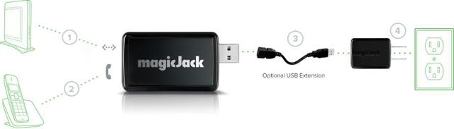 Simplicity of installing magicJack
