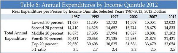 household-expenditures-1985-2013-600x180