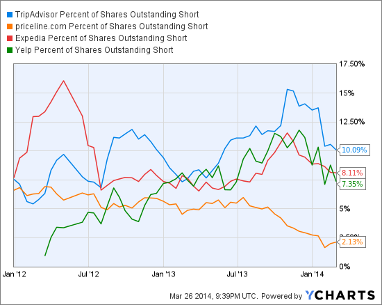 TRIP Percent of Shares Outstanding Short Chart