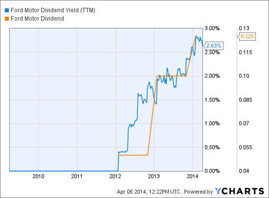 F Dividend Yield (NYSE:<a href='http://seekingalpha.com/symbol/TTM' title='Tata Motors Limited'>TTM</a>) Chart