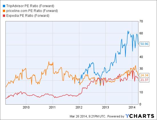 TRIP PE Ratio (Forward) Chart