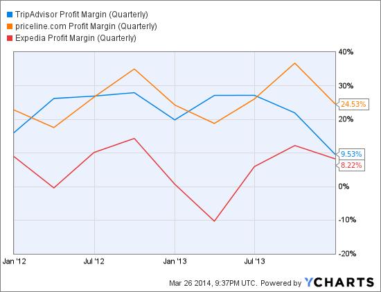 TRIP Profit Margin (Quarterly) Chart