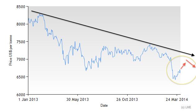 3M LME copper price since 2013
