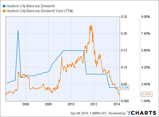 HCBK Dividend Chart