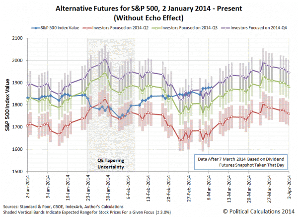 Animation of Alternate Futures for S&P 500, 2014-03-10 through 2014-04-04