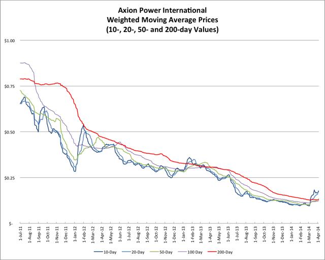 4.7.14 AXPW Price