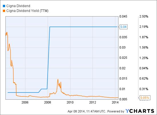 CI Dividend Chart