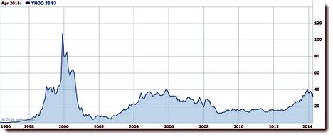 Stock Chart Yahoo