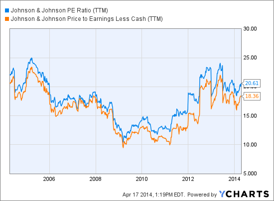 JNJ PE Ratio (NYSE:<a href='http://seekingalpha.com/symbol/TTM' title='Tata Motors Limited'>TTM</a>) Chart