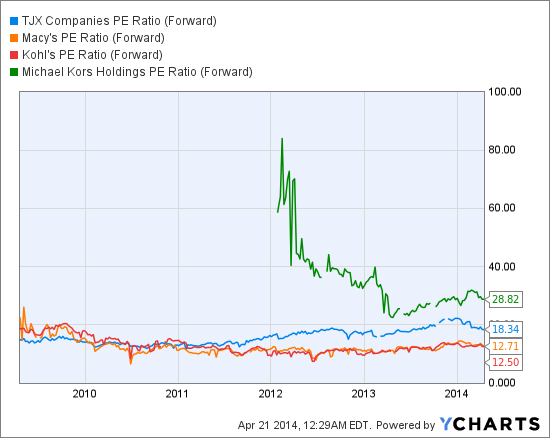 TJX PE Ratio (Forward) Chart