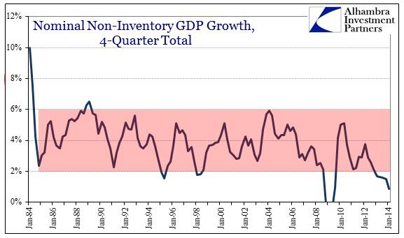ABOOK Apr 2014 GDP Inventory NonGDP