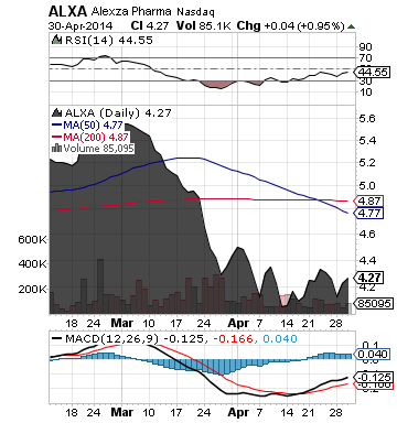 https://staticseekingalpha.a.ssl.fastly.net/uploads/2014/5/1/saupload_alxa_chart.png