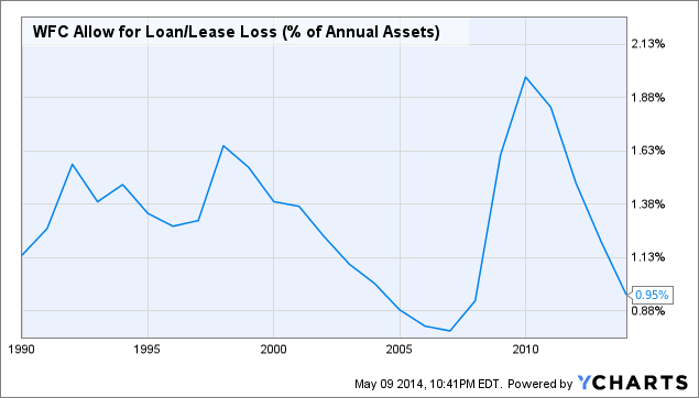 WFC Allow for Loan/Lease Loss (% of Annual Assets) Chart