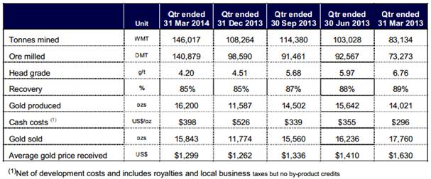 MML production statistics from the Investor Presentation - May 2014 East Coast Australia & S.E Asia