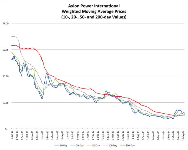 5.10.14 AXPW Price