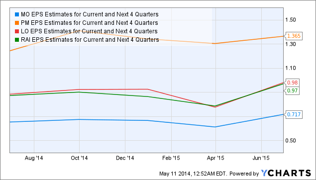 MO EPS Estimates for Current and Next 4 Quarters Chart