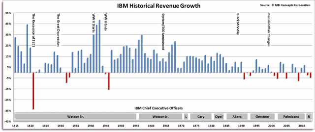 IBM Historical Revenue Growth over 100 hundred years
