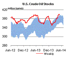 U.S Crude Oil Stocks