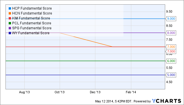 HCP Fundamental Score Chart