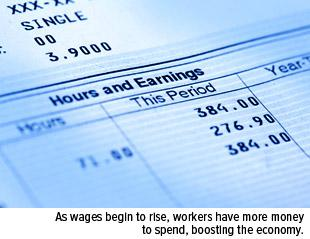 As wages begin to rise, workers have more money to spend, boosting the economy.