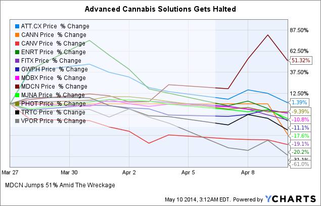 ATT Chart