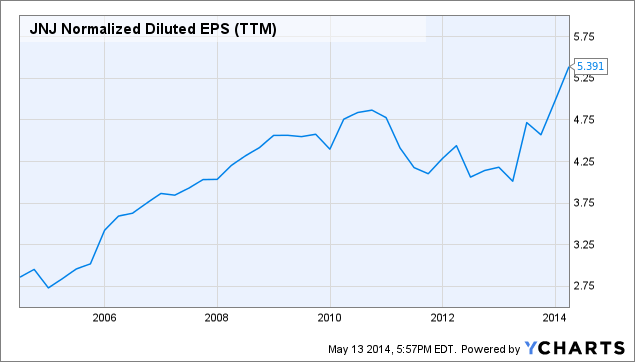 JNJ Normalized Diluted EPS Chart