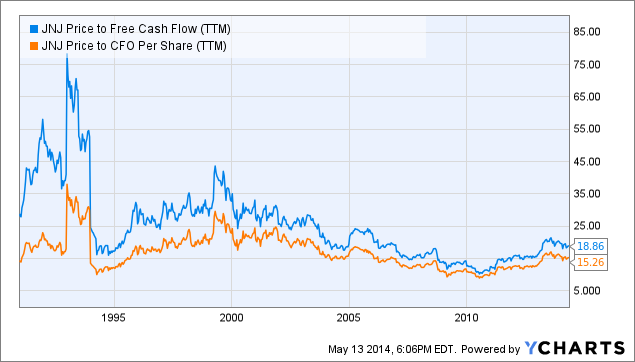 JNJ Price to Free Cash Flow Chart