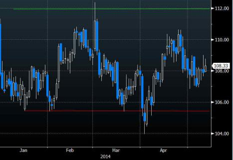 brent technicals