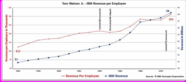 Tom Watson Jr. - IBM Revenue per Employee