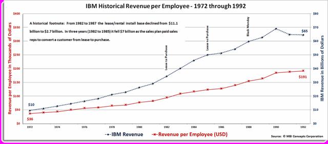 IBM Historical Revenue per Employee 1972 - 1992