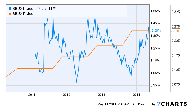 SBUX Dividend Yield (<a href=