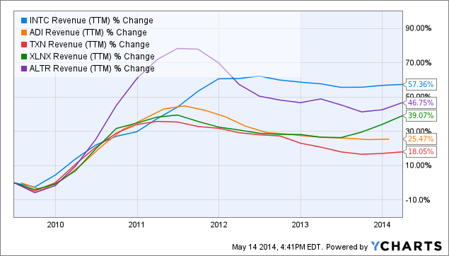 INTC Revenue (<a href=