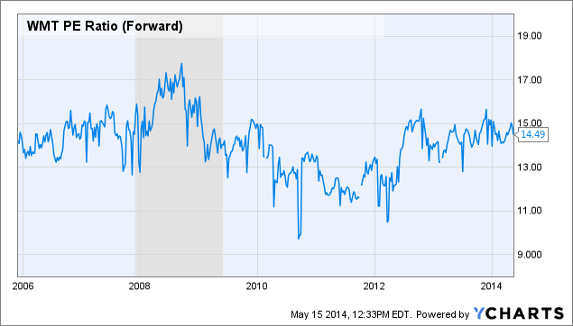 WMT PE Ratio (Forward) Chart