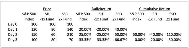 Volatility Drag Example Table